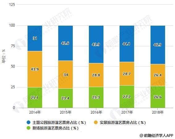 2014-2018年中国中国旅游演艺细分类型票房占比统计情况
