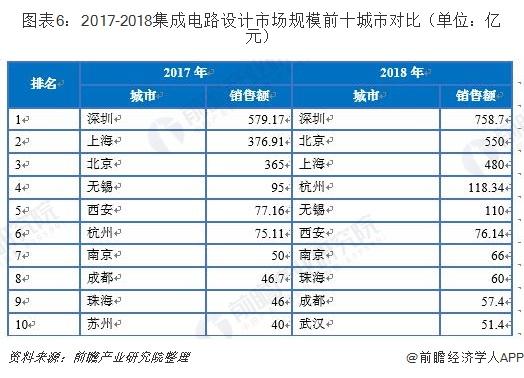 图表6:2017-2018集成电路设计市场规模前十城市对比(单位:亿元)