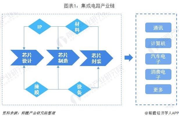 图表1:集成电路产业链