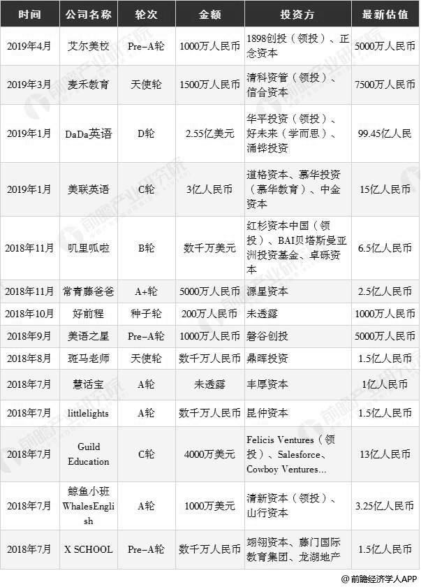 2018年以来中国少儿英语培训行业投资事件汇总分析情况(一)