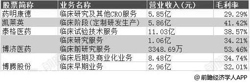 2018年中国主要CRO上市公司经营情况分析