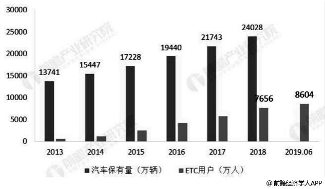 2013-2019年6月中国ETC用户规模统计情况