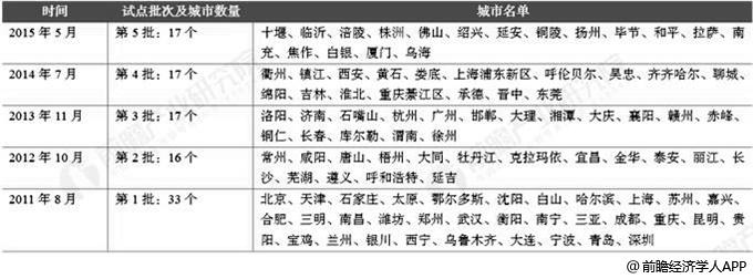 中国5批餐厨废弃物资源化利用和无害化处理试点城市统计情况
