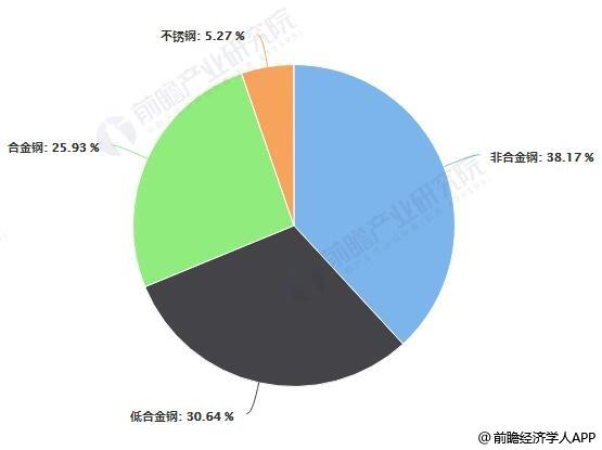 2018年中国重点优特钢企业钢材产品占比统计情况