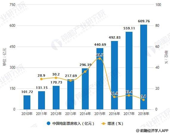 2010-2018年中国影片票房收入统计及增长情况