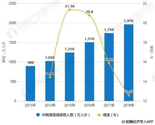 2013-2018年中国滑雪场使用人数统计及增长情况