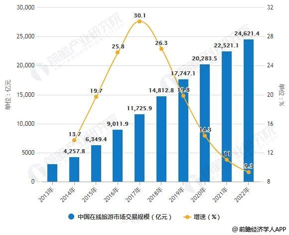 2013-2022年中国在线旅游市场交易规模统计及增长情况预测