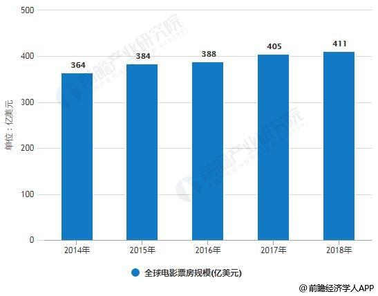 2014-2018年全球影片票房规模统计情况