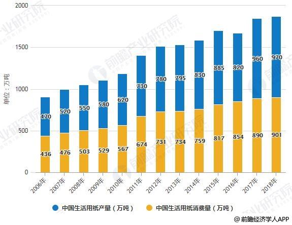 2006-2018年中国生活用纸产销量统计情况