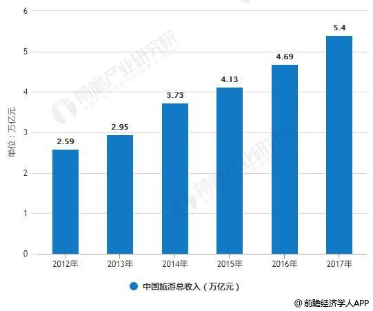2012-2017年中国旅游总收入统计情况