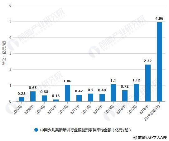 2007-2018年中国少儿英语培训行业投融资事件平均金额走势情况
