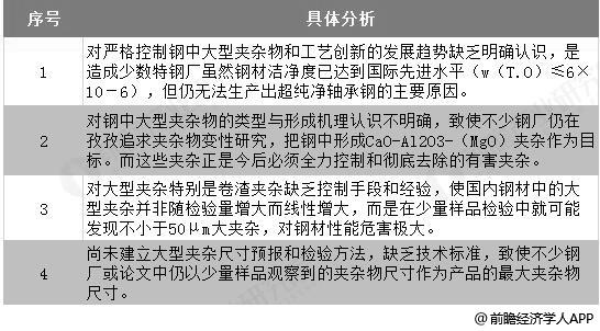 中国特钢行业技术差距分析情况