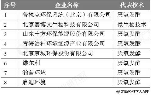 目前国内涉足餐厨垃圾处理代表企业分析情况