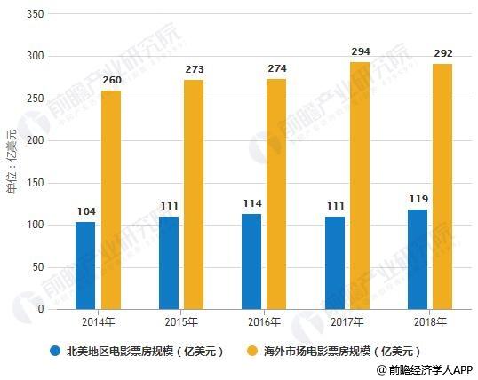 2014-2018年全球影片细分市场票房规模统计情况