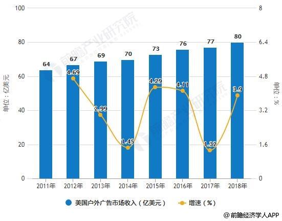 2011-2018年美国户外广告市场收入统计及增长情情况