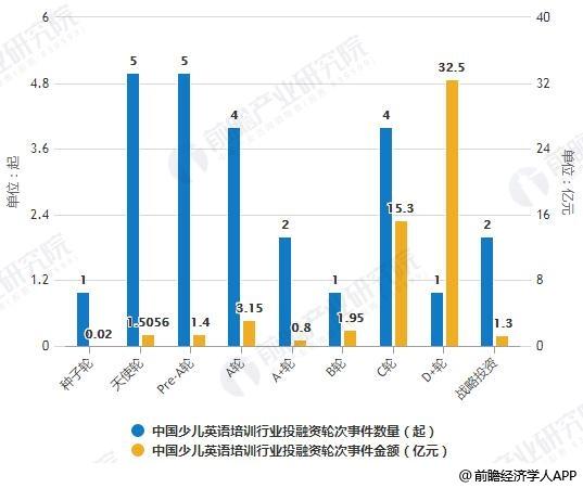 2018年中国少儿英语培训行业投融资轮次分布情况
