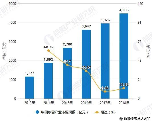 2013-2018年中国冰雪产业市场规模统计及增长情况