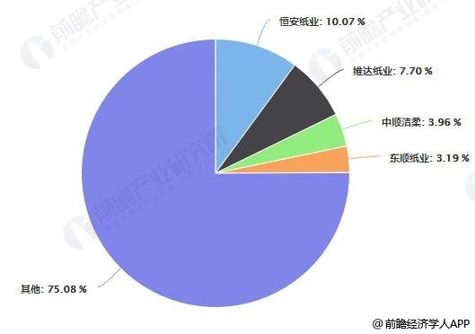 中国生活用纸市场竞争格局分析情况