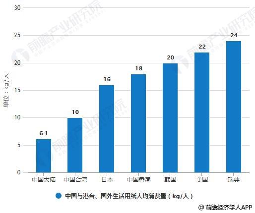 中国与港台、国外生活用纸人均消费量对比情况