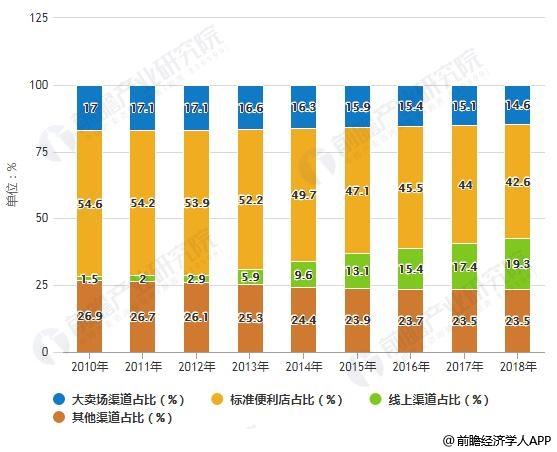 2010-2018年中国生活用纸行业销售渠道占比统计情况