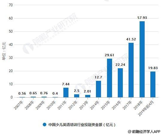 2007-2019年前4月中国少儿英语培训行业投融资事件数量、金额统计情况