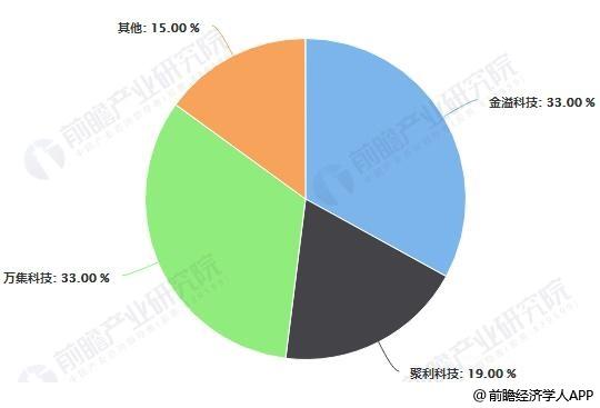2018年中国ETC行业市场份额统计情况
