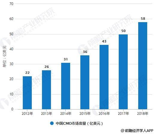 2012-2018年中国CMO市场容量统计情况