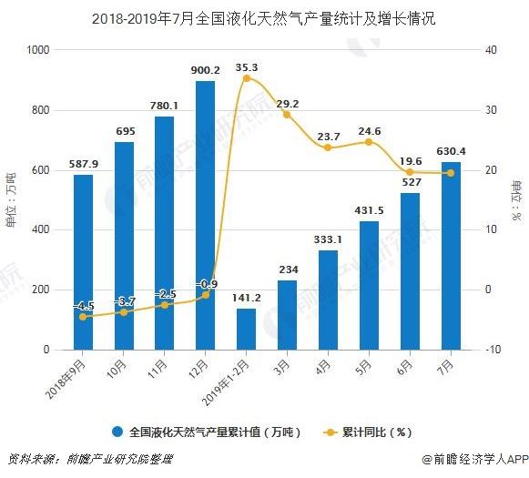 2018-2019年7月全国液化天然气产量统计及增长情况