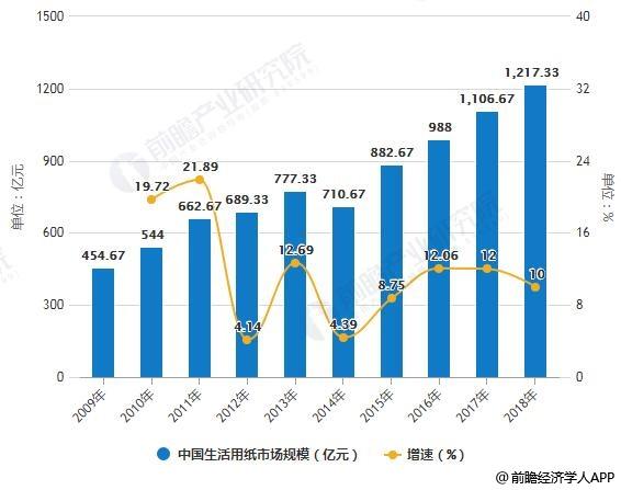 2009-2018年中国生活用纸市场规模统计及增长情况
