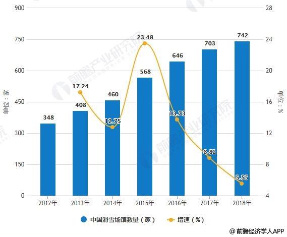2010-2018年中国滑雪场馆数量统计及增长情况