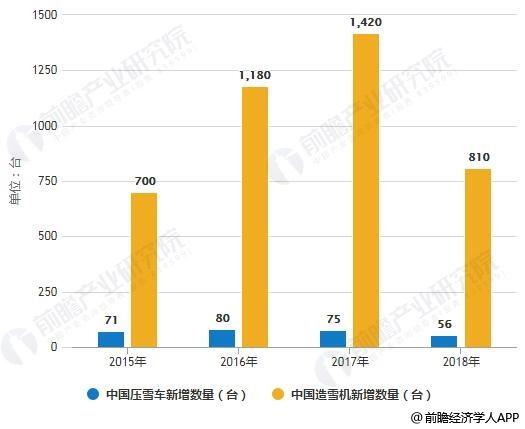 2015-2018年中国压雪车和造雪机新增数量统计情况