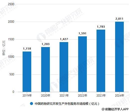 2019-2024年中国药物研究开发生产外包服务市场规模预测情况