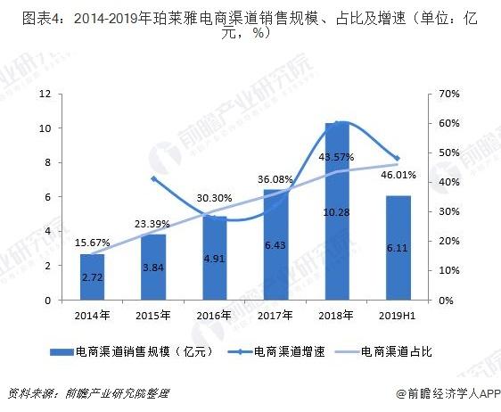 图表4:2014-2019年珀莱雅电商渠道销售规模、占比及增速(单位:亿元,%)