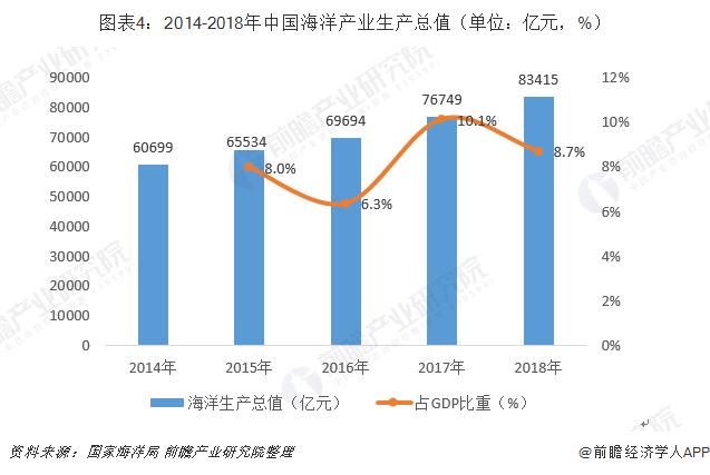 图表4:2014-2018年中国海洋产业生产总值(单位:亿元,%)