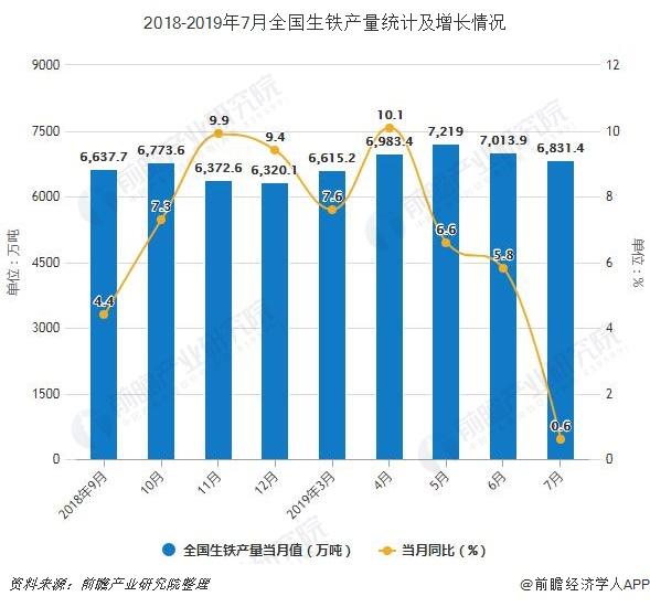 2018-2019年7月全国生铁产量统计及增长情况