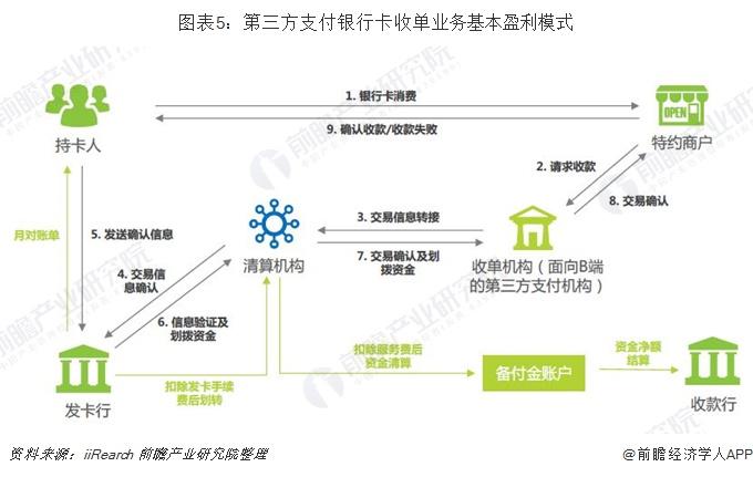图表5:第三方支付银行卡收单业务基本盈利模式