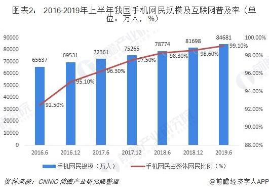 图表2: 2016-2019年上半年我国手机网民规模及互联网普及率(单位:万人,%)