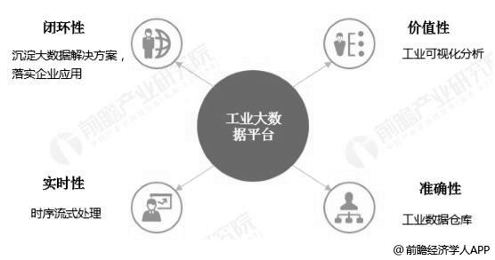 工业大数据平台特征分析情况