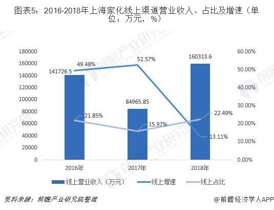 图表5:2016-2018年上海家化线上渠道营业收入、占比及增速(单位:万元,%)