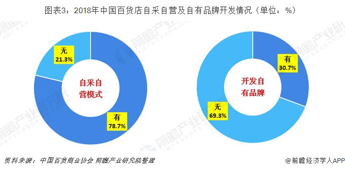 图表3:2018年中国百货店自采自营及自有品牌开发情况(单位:%)