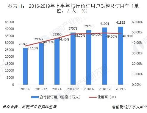 图表11: 2016-2019年上半年旅行预订用户规模及使用率(单位:万人,%)
