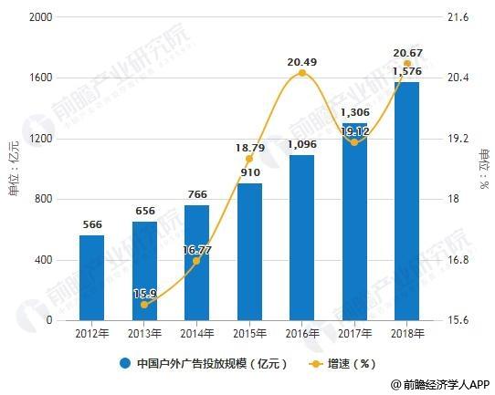 2012-2018年中国户外广告投放规模统计及增长情况