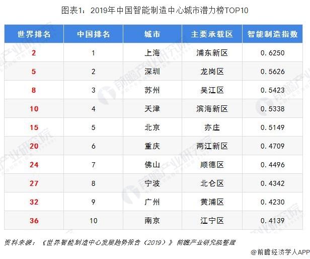 图表1:2019年中国智能制造中心城市潜力榜TOP10