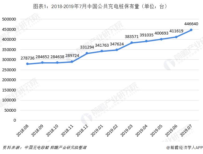 圖表1:2018-2019年7月中國公共充電樁保有量(單位:臺)