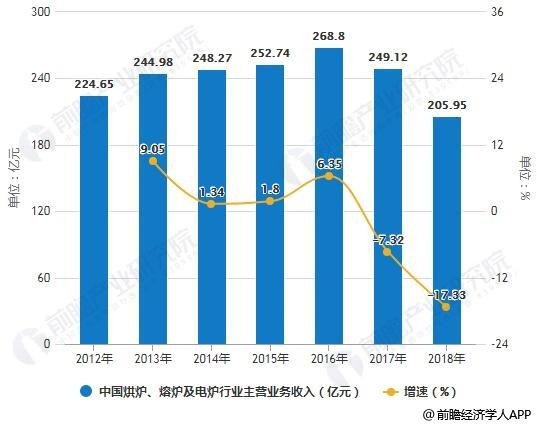 2012-2018年中国烘炉、熔炉及电炉行业主营业务收入统计及增长情况