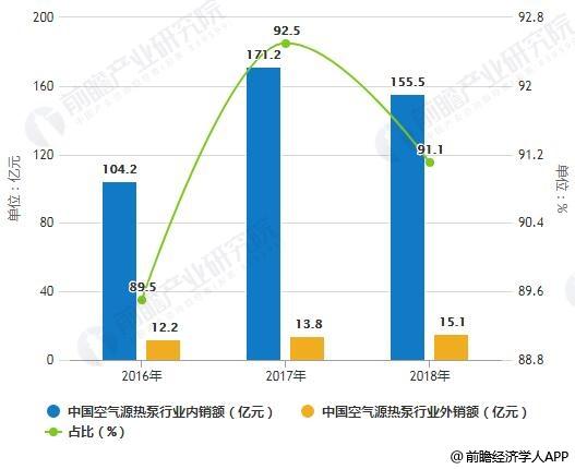 2016-2018年中国空气源热泵行业内外销额统计及占比情况