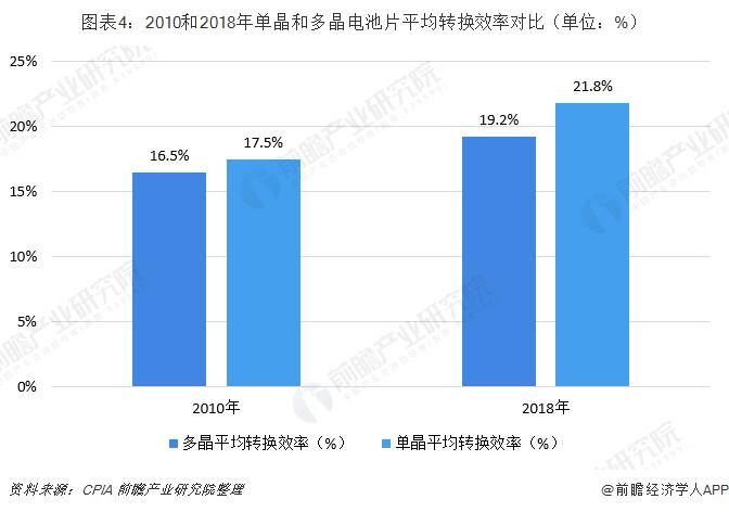 图表4:2010和2018年单晶和多晶电池片平均转换效率对比(单位:%)