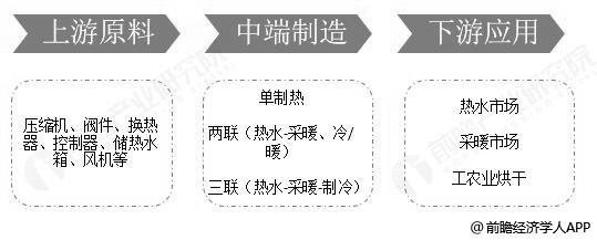空气源热泵行业产业链分析情况