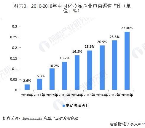 图表3:2010-2018年中国化妆品企业电商渠道占比(单位:%)