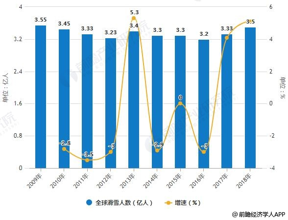 2009-2018年全球滑雪人数统计及增长情况